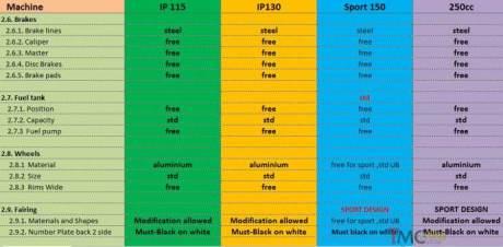 Regulasi indoprix 2015 8