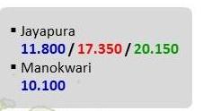 harga pertamax terbaru pulau papua berlaku 19 januari 2015