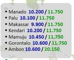 harga pertamax terbaru pulau sulawesi berlaku 19 januari 2015