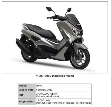 harga yamaha NMAX 155 ABS rp. 27,4 juta