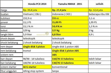 komparasi honda pcx 150 vs yamaha nmax 155 terbaru
