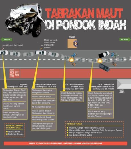 Kronologi Kecelakaan Beruntun di Arteri Pondok Indah Mobil Outlander kabur tabrak beruntun 2 mobil dan 4 Motor 4 Meninggal Dunia  jakarta