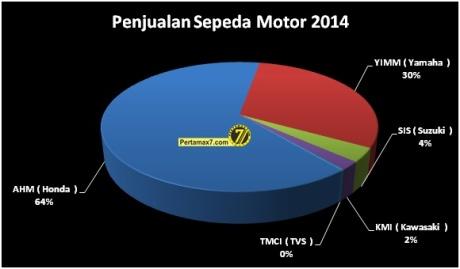 penjualan sepeda motor 2014 AHM kuasai 64 persen pangsa pasar