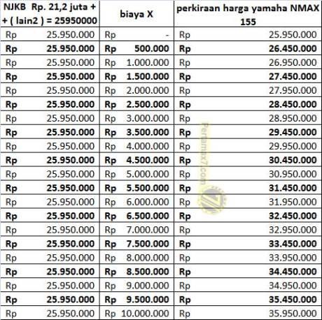 prediksi Harga Yamaha NMAX Indonesiac