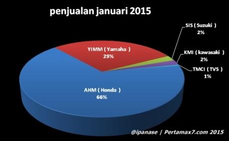 AISI 2015 Astra Honda Indonesia tetap Unggul meski pasar lesu