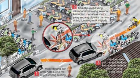 grafis-kecelakaan-gedong-kuning jogja kamis 5 februari 2015