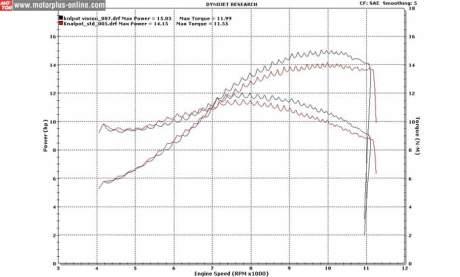 hasil dynotest Honda CB150R pakai knalpot yamaha new Vixion tenaga naik 0,88 HP