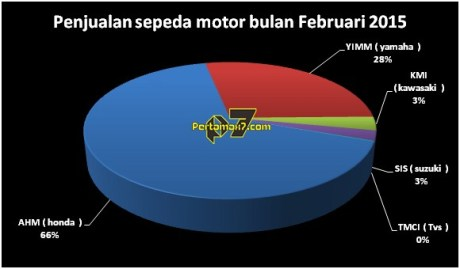AHM kuasai 66 % Penjualan Sepeda Motor Indonesia AISI Februari 2015