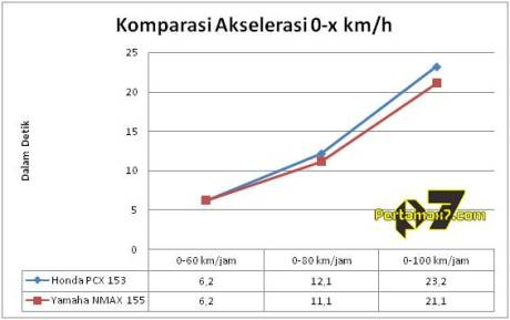 komparasi akselerasi honda PCX 153 vs yamaha nmax 155 kmh