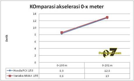 komparasi akselerasi honda PCX 153 vs yamaha nmax 155