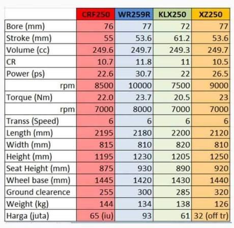 komparasi data Honda CRF250 VS Yamaha WR250 VS Kawasaki KLX250 VS Viar CrossX 250 se
