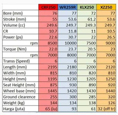 komparasi data Honda CRF250 VS Yamaha WR250 VS Kawasaki KLX250 VS Viar CrossX 250 se