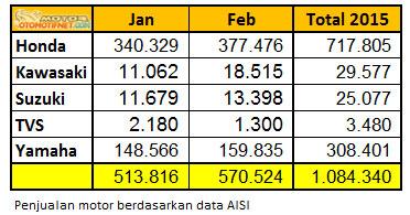 penjualan-motor-Februari-2015 data aisi