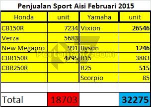 penjualan motor sport honda vs yamaha februari 2015 pertamax7.com