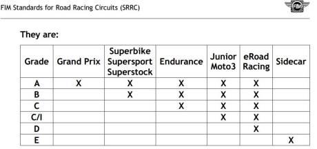 standar sirkuit balap FIM