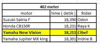 Adu Drag Yamaha Vixion VS Honda CB150R VS Suzuki Satria F VS Yamaha Jupiter MX king 07pamer motor pertamax7.com