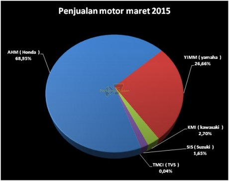 AHM kuasai 68 % Penjualan Sepeda Motor Indonesia AISI Maret 2015 Suzuki melemah