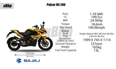 Bajaj Pulsar RS 200 Full Faired Wall Paper 52XbHP