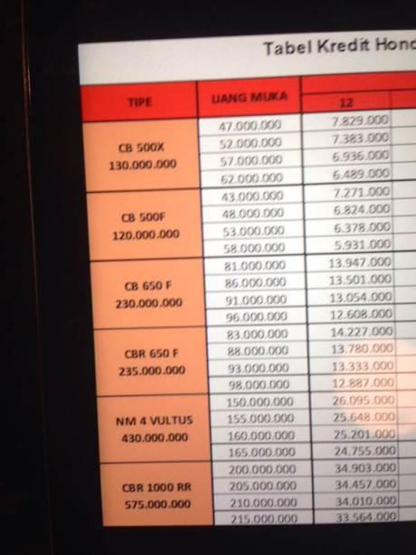 daftar harga moge honda Indonesia
