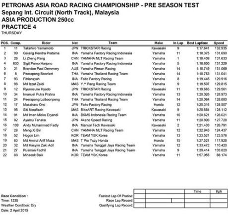 Hasil PRE-SEASON TEST ASIA PRODUCTION 250CC FIM Asia Road Racing Championship 004pertamax7.com