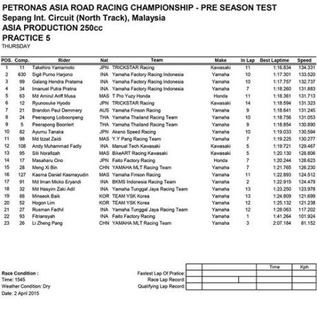 Hasil PRE-SEASON TEST ASIA PRODUCTION 250CC FIM Asia Road Racing Championship 005pertamax7.com