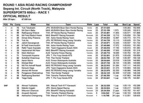 hasil race 1 ARRC 2015 seri 1 kelas supersport 600 cc laptime