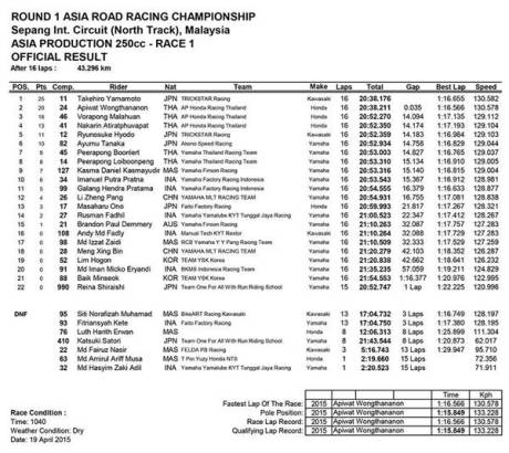 hasil race 1 asia road racing championship kelas 250 kawasaki ninja 250FI terkencang