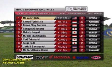 hasil race 2 ARRC 2015 seri 1 kelas supersport 600 cc laptime