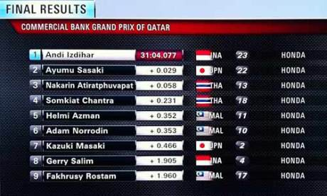 hasil race 2 Shell Advance Asia Talent Cup  watar 2015 indonesia juara