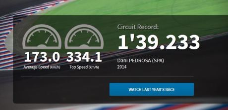 Jadwal data dan fakta motogp Argentina 2015 002pertamax7.com