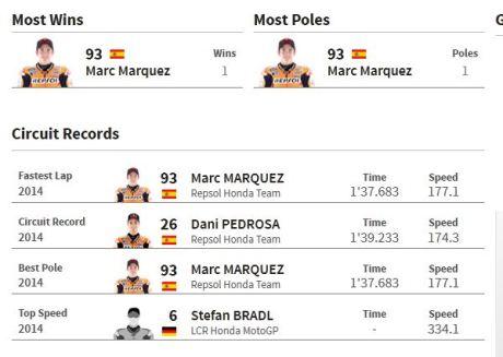 Jadwal data dan fakta motogp Argentina 2015 007pertamax7.com