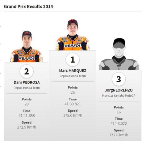 Jadwal data dan fakta motogp Argentina 2015 008pertamax7.com