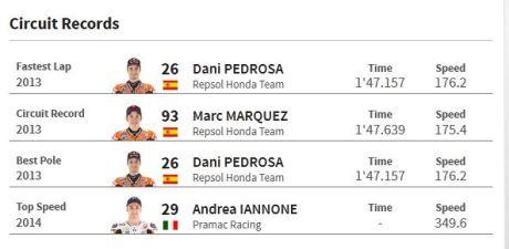 circuit records Motogp Mugello Italia 2015 05Pertamax7.com