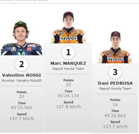 Data dan fakta motogp Jerez 2015 07Pertamax7.com