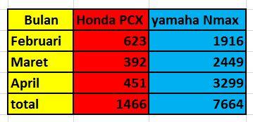 data penjualan honda pcx vs yamaha nmax aisi April 2015