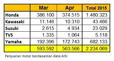 data penjualan motor maret april 2015 AISI