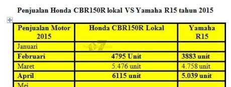 data penjualan motor sport Honda CBR150R lokal Vs yamaha r15