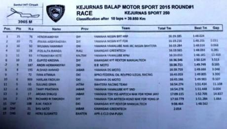 Hasil-Kejurnas-Balap-Motor-2015-Kelas-Sport-250cc ronde 1