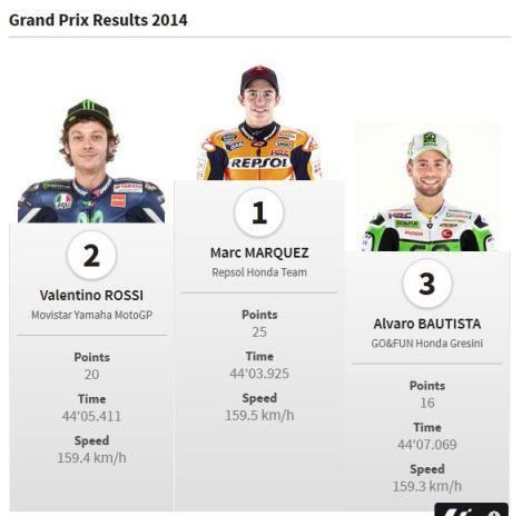 hasil motogp Le Mans 2014 05Pertamax7.com