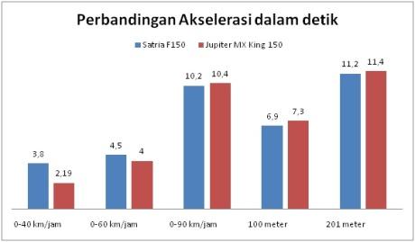 komparasi akselerasi yamaha jupiter mx king 150 vs suzuki satria F
