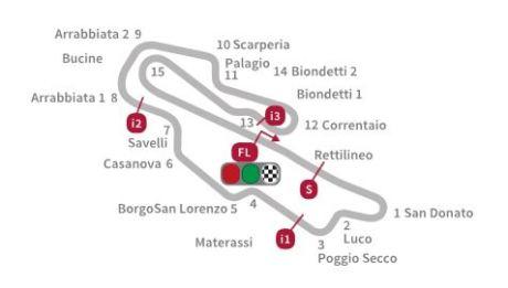 layout Motogp Mugello Italia 2015 07Pertamax7.com