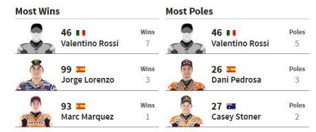 wins dan poles Motogp Mugello Italia 2015 04Pertamax7.com
