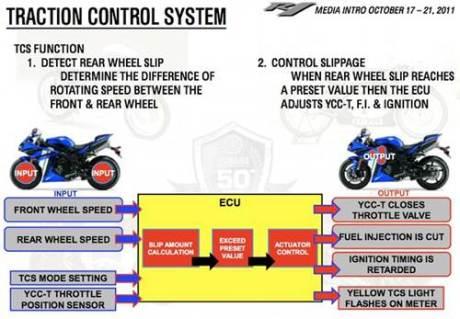 Yamaha R1 Traction control