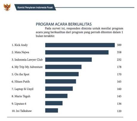 daftar acara televisi berkualitas komisi penyiaran indonesia