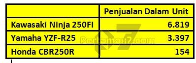 data penjualan sport 250 cc bulan januari sampai mei 2015 kawasaki ninja 250 FI unggul