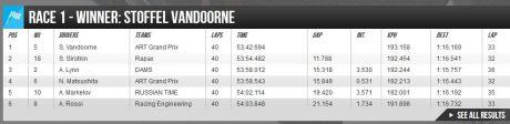 hasil race 1 GP2 Austria Rio Haryanto Kibarkan Merah Putih di GP2 Austria