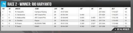 hasil race 2 GP2 Austria Rio Haryanto Kibarkan Merah Putih di GP2 Austria