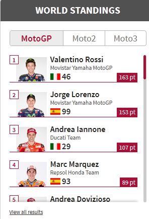Rossi dipuncak klasemen motogp 2015 update assen