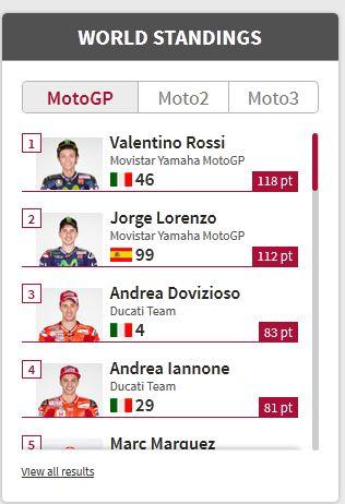 klasemen sementara motogp 2015 hingga mugello italia