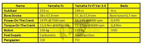 komparasi data yamaha byson karbu vs yamaha byson injeksi pertamax7.com